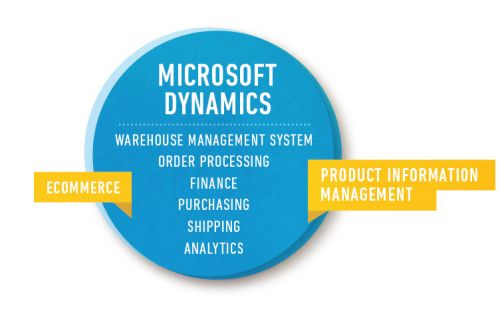 Ecommerce Production Information management; MS Dynamics: Warehouse Management System, Order proccenting, Finance, Purchasing, Shipping, Analytics