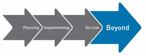 Planning -> Implementing -> Go-Live -> Beyond