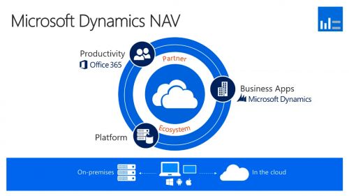 Microsoft Dynamics Nav - Productivity - Platform - Business App